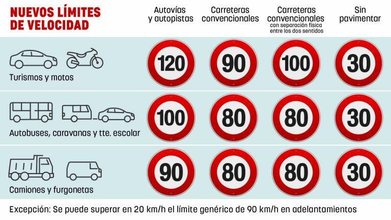 imagen de los nuevos-limites-de-velocidad